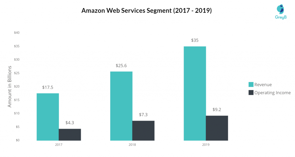 Amazon Web Service AWS Revenue 2019