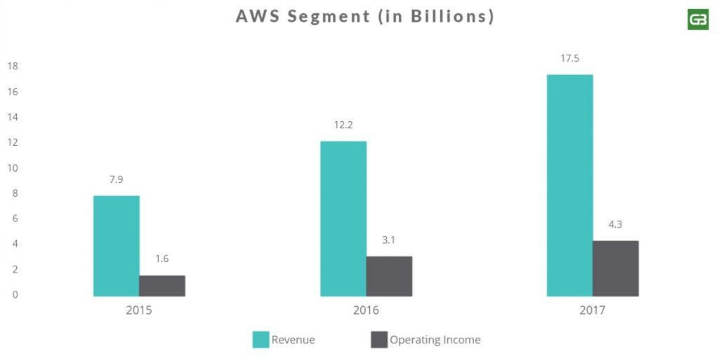 Amazon Web Services AWS Revenue Segment 2017