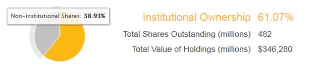 Amazon stock distribution