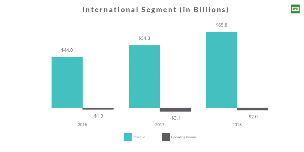 Amazon International Segment Revenue