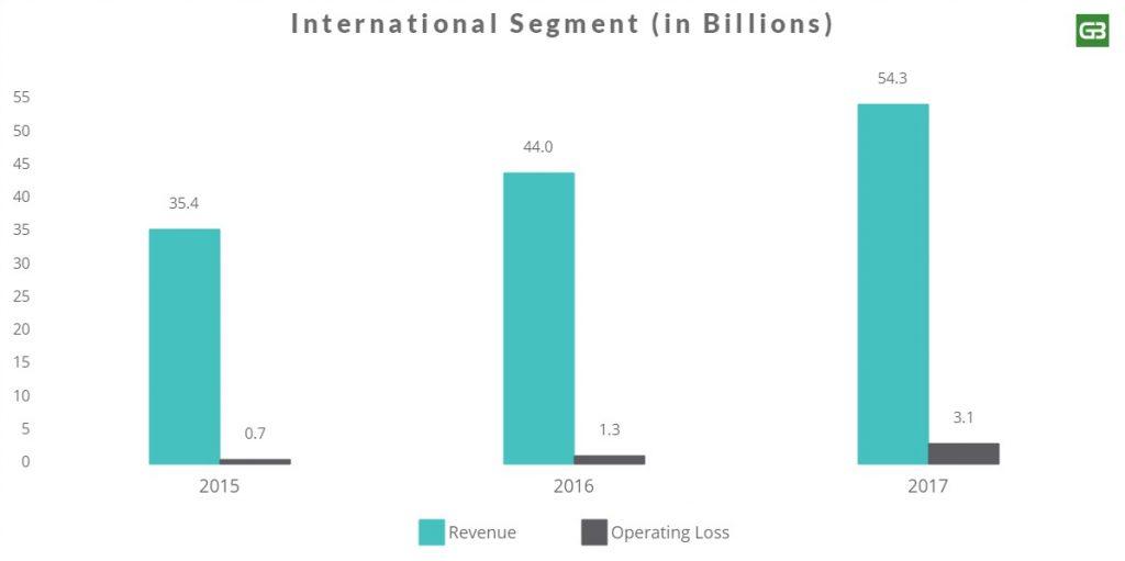 Amazon International Revenue
