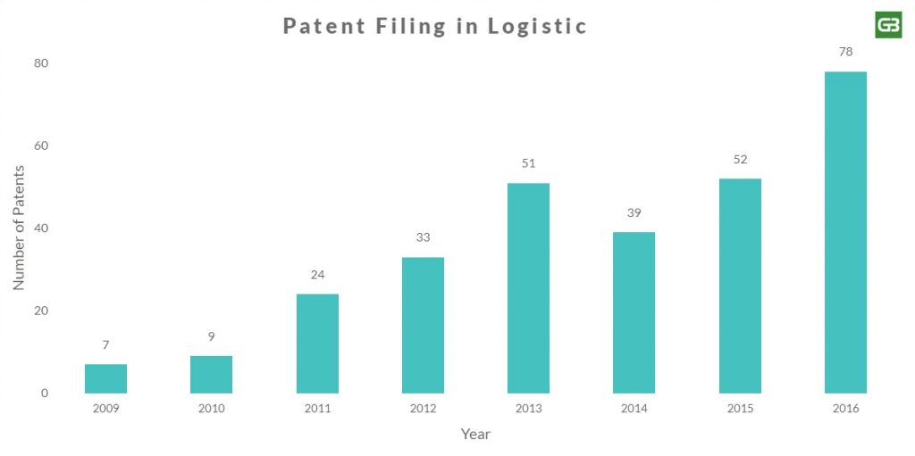 Amazon Logistic Patent Filing Chart
