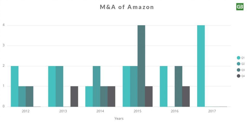 M&A of Amazon Chart