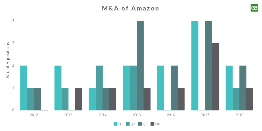 merger and acquisition by Amazon