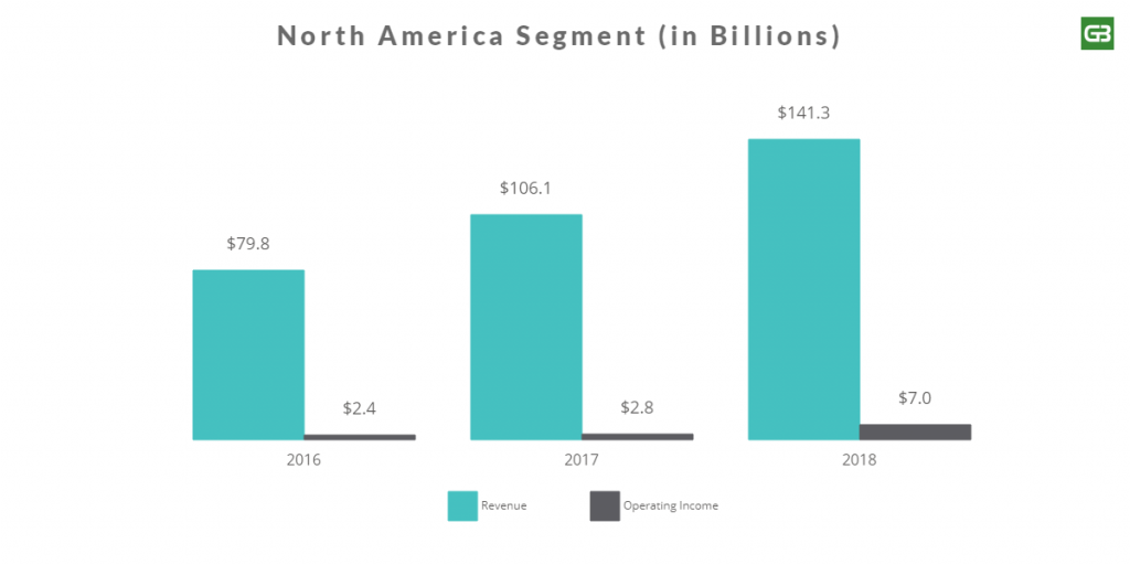 Amazon North America Segment Revenue