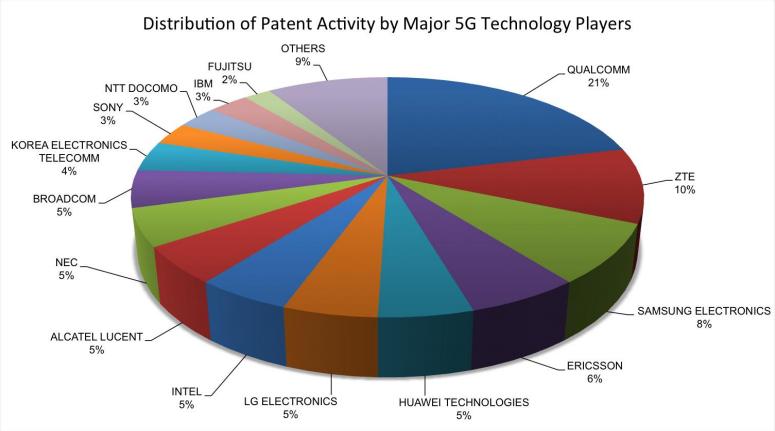 5G patent filing companies
