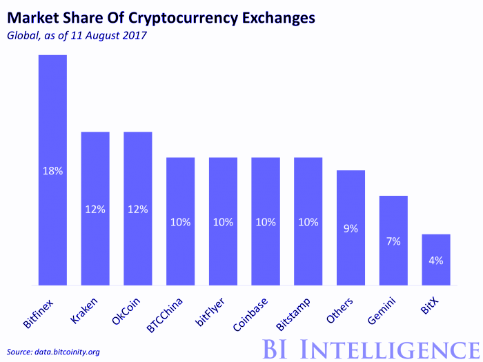 market share of crytocurrency exchanges