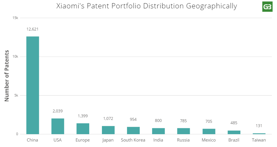 Which Countries Does Xiaomi Has Patents In?