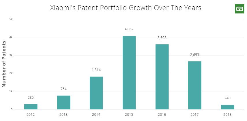Xiaomi's patent portfolio growth in recent years