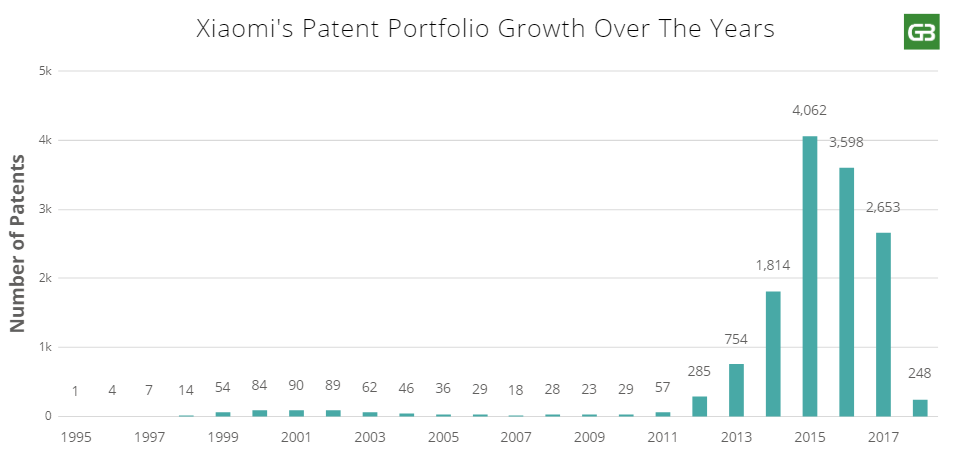 Xiaomi's Patent Growth