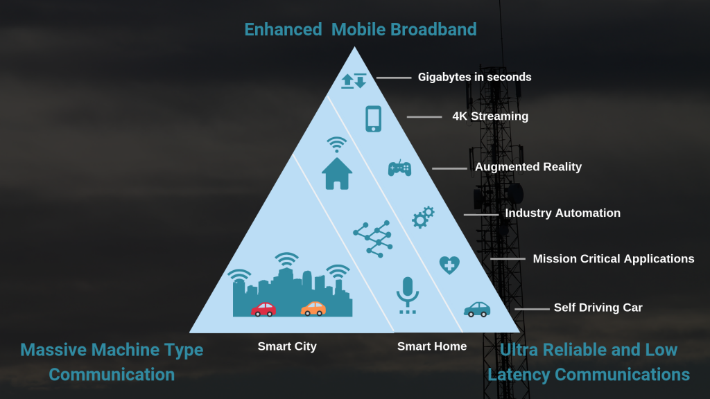 Requirements of 5G