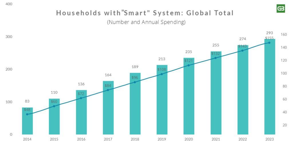 Smart Home Market Forecast