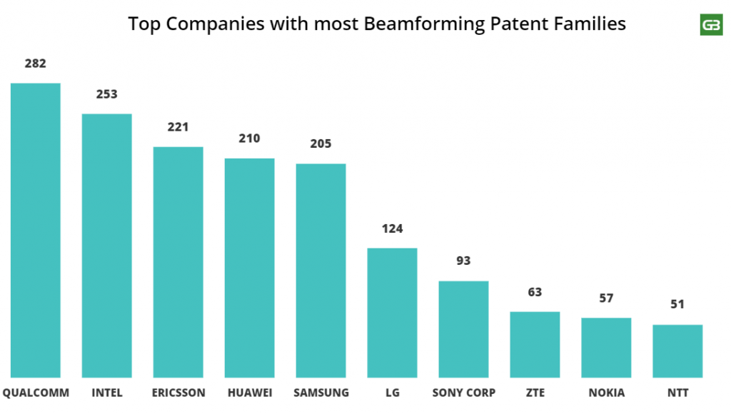 Top companies with most Beamforming patents