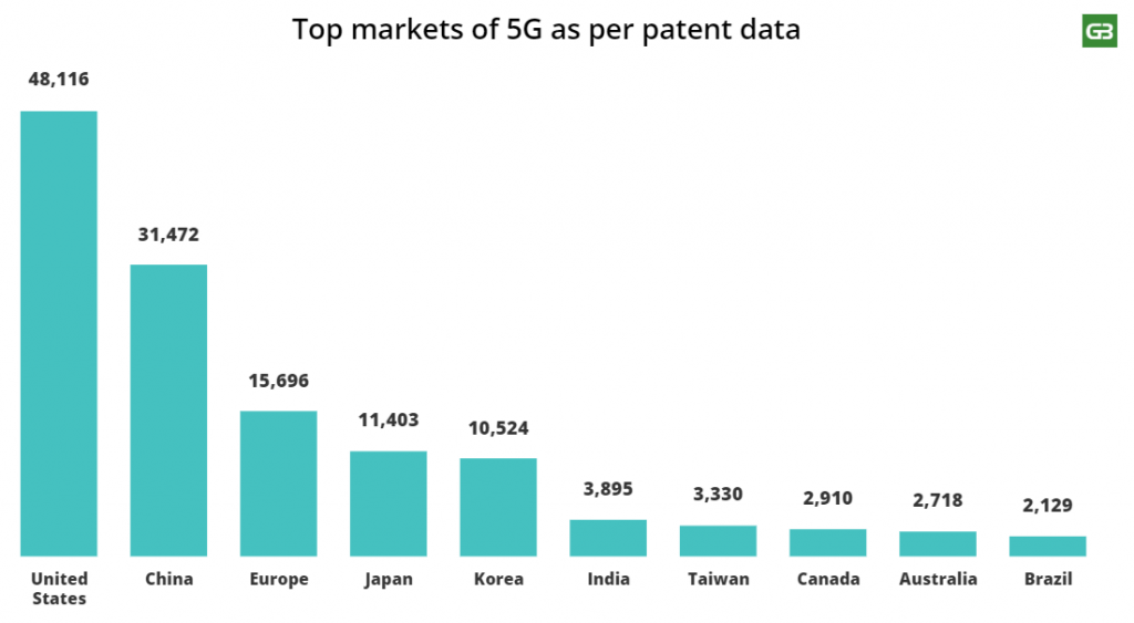 Top 5G markets