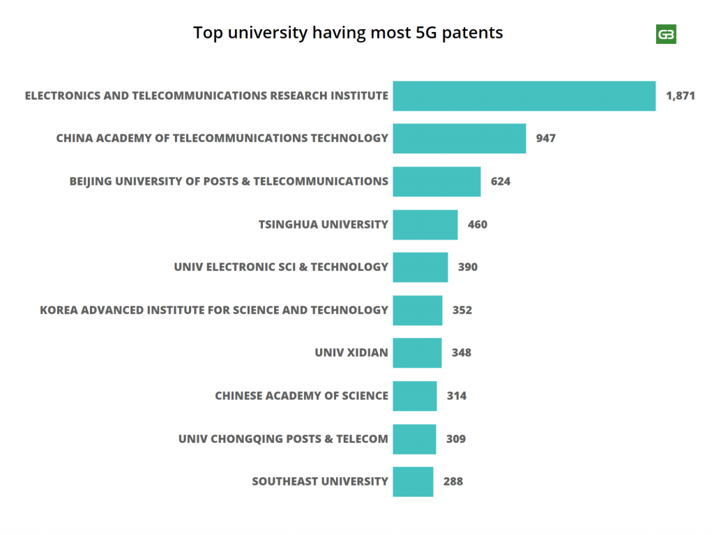 Top Universities with most 5G Patents