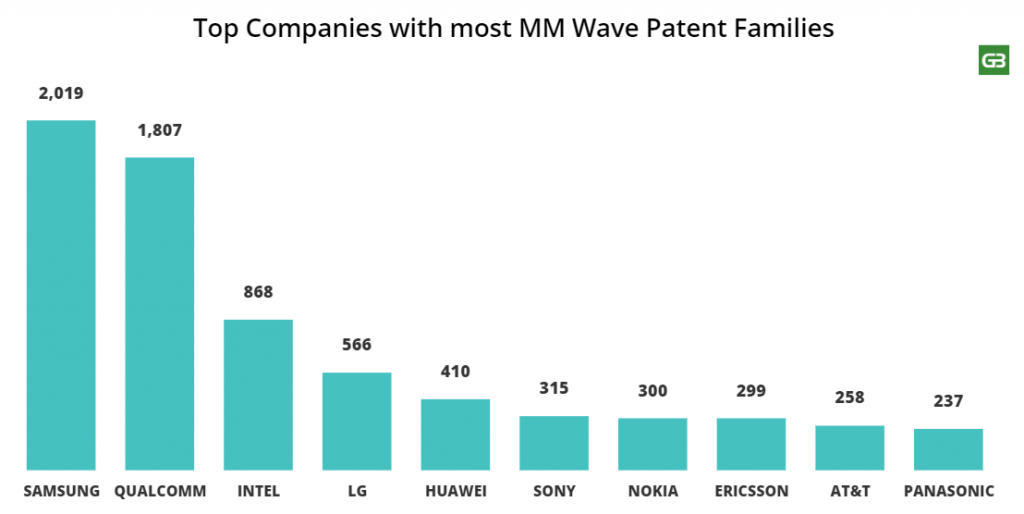 Top companies with most mm-wave patents