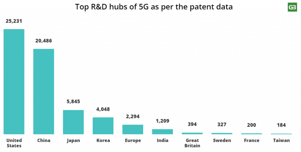 5G Patents by Country