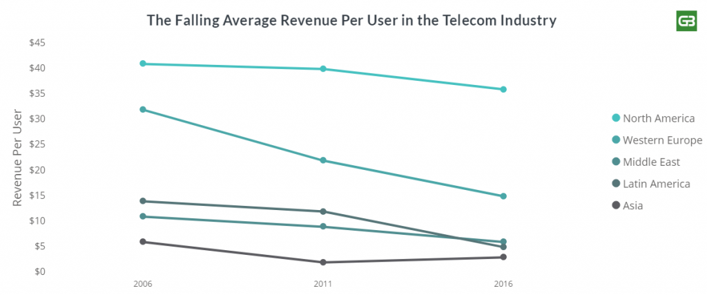Falling Revenue per Users in Telecom