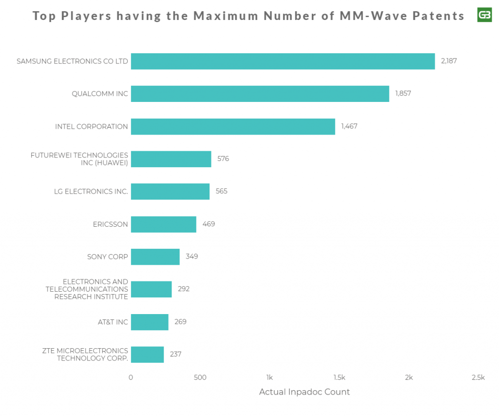 Top Companies with MM-Wave Patents