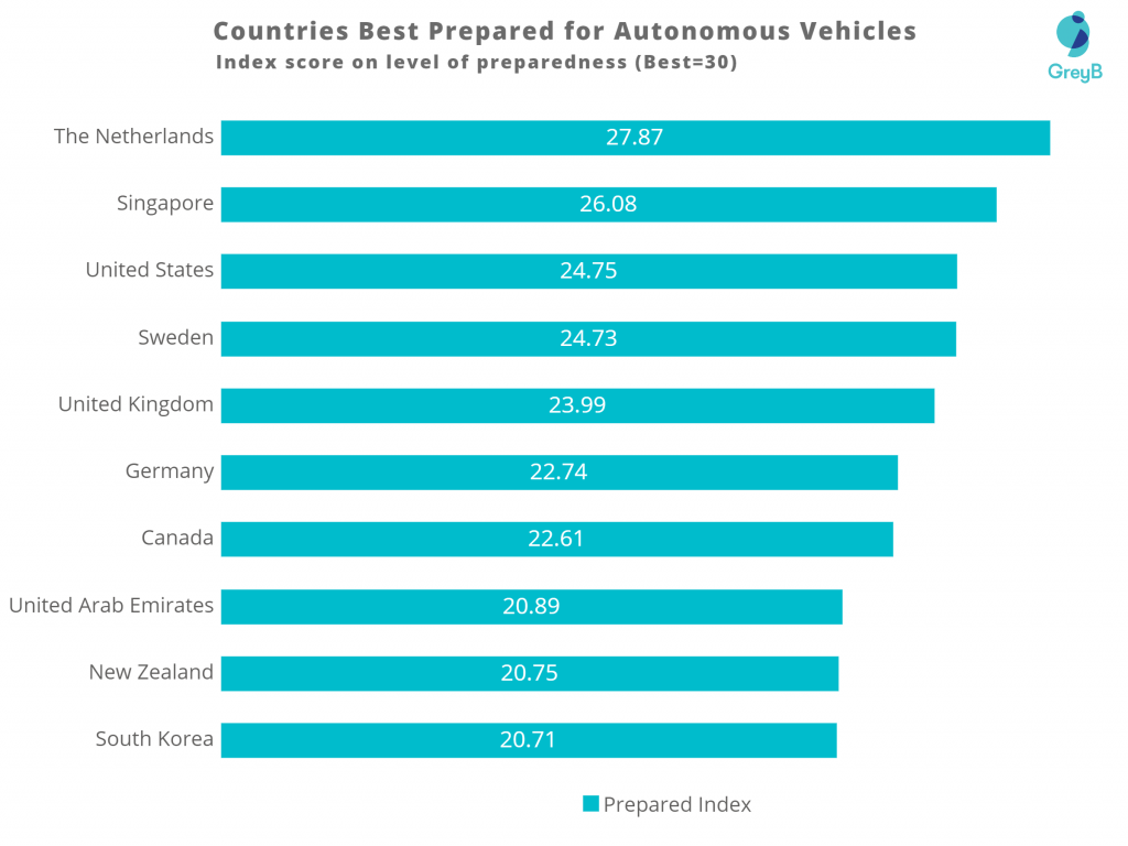 best prepared countries for Autonomous vehicles