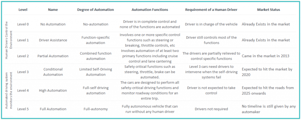 6 levels of autonomous vehicles