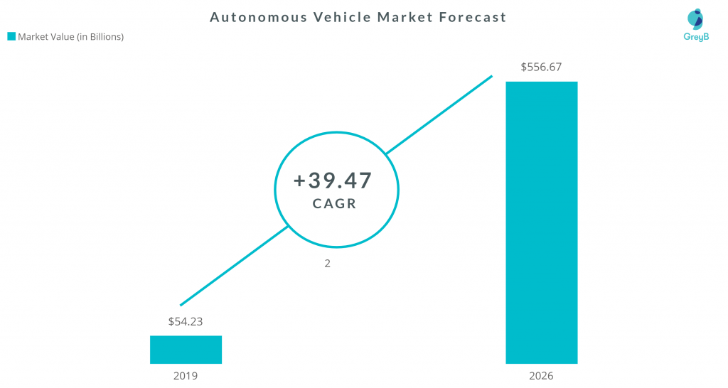 Autonomous Vehicle Market Size
