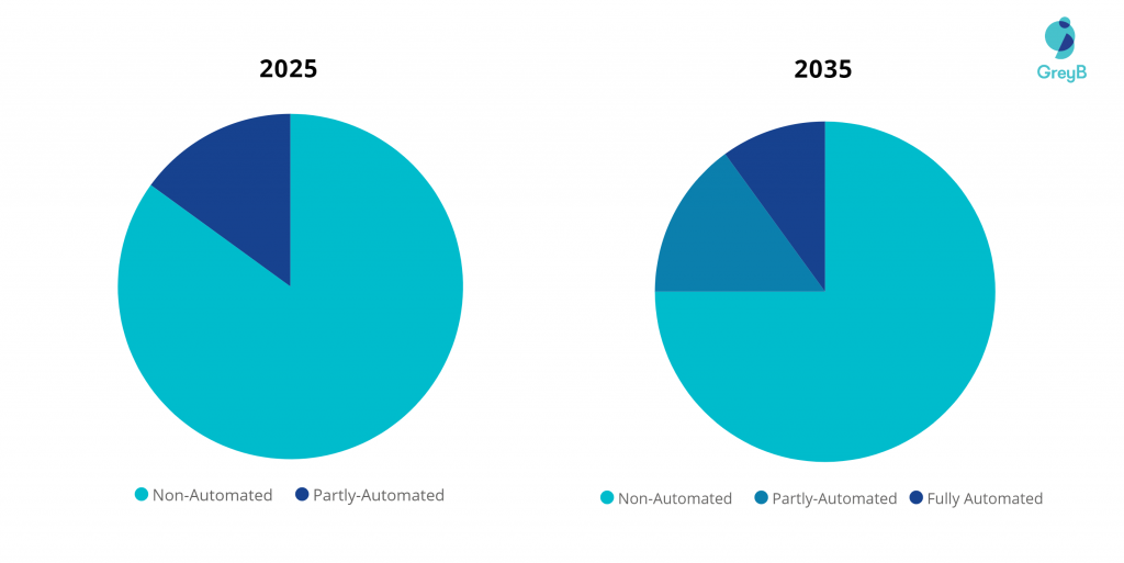Fully autonomous vehicle market forecast