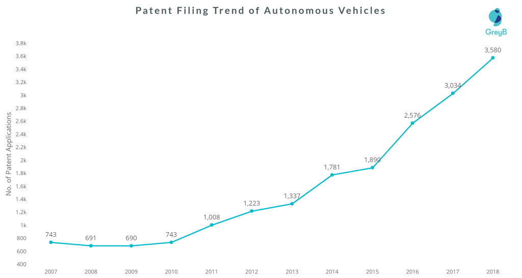 Autonomous Vehicle patent filings