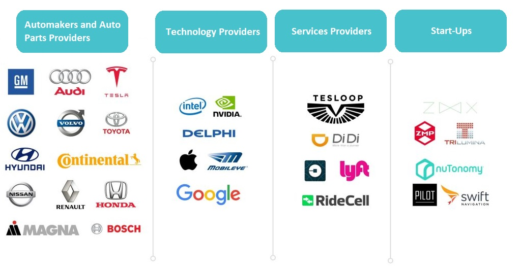 companies working on autonomous vehicles