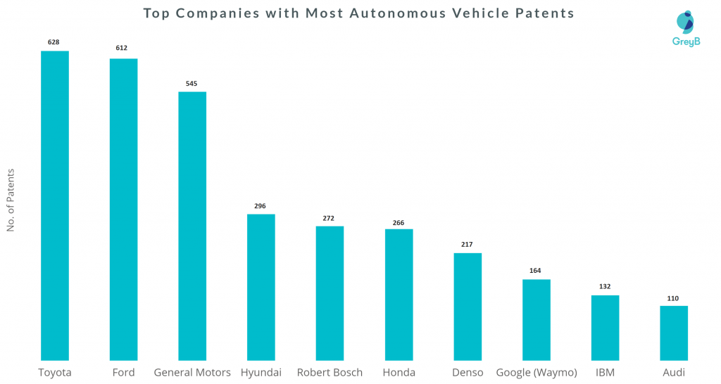 top companies with most patents in autonomous driving solutions