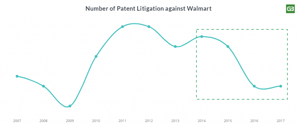 Walmart's dropped patent litigation trend