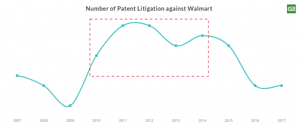 Walmart increasing patent litigation trend