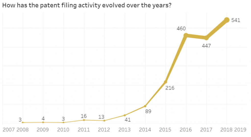 Patent filing trend of blockchain technology