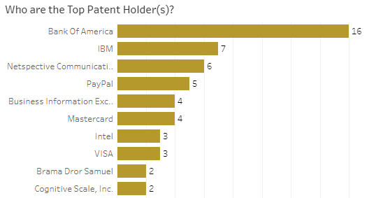 Top companies filing patents focused on different type of blockchain