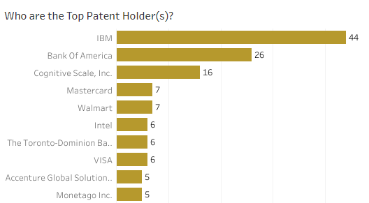 Top companies filing patents in blockchain network arrangments