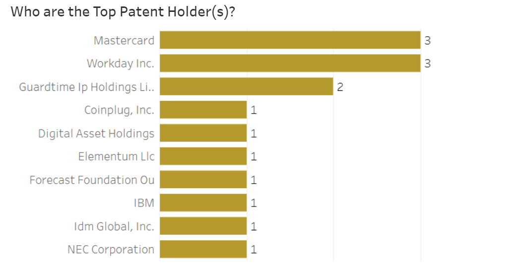Top companies filing patents in blockchain data structures
