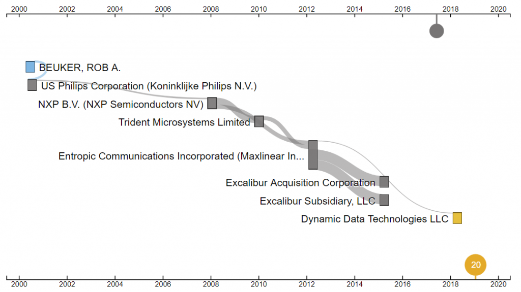 US'177 of Dynamic Data Technologies Reassignment History by RPX