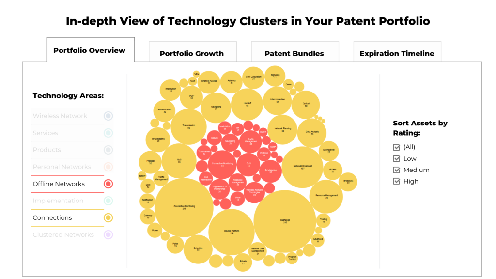 Comparing different technology clusters