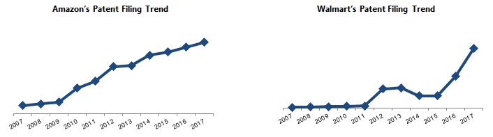 Amazon's Patent Filing Trend vs Walmart's Patent Filing Trend