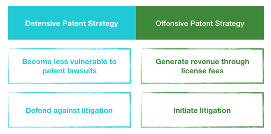 Defensive Patent Strategy vs Offensive Patent Strategy