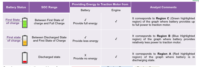 A graphic showing the difference between the battery in the first state of charge, SOC Range, Providing Energy to Traction Motor from the Engine vs the Battery and additional comments.