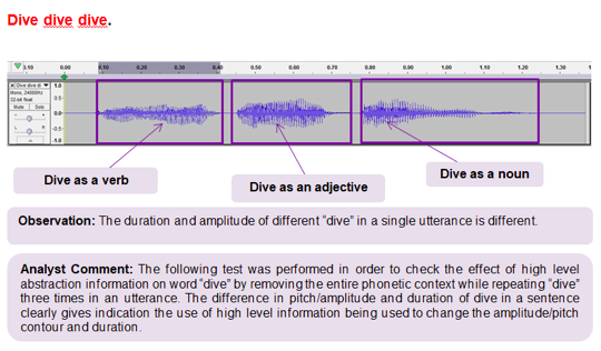 "The duration and amplitude of different ""dive"" in a singular utterance is different."