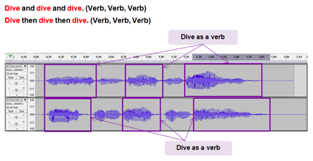 "Inconclusive results: ""Dive and dive and dive"" (Verb, verb, verb)"