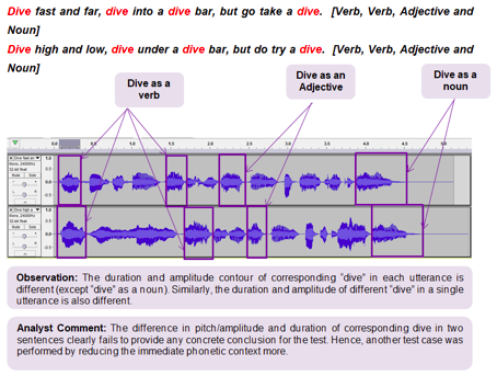 "The duration and amplitude of ""Dive"" as a verb, adjective, or a noun varies."