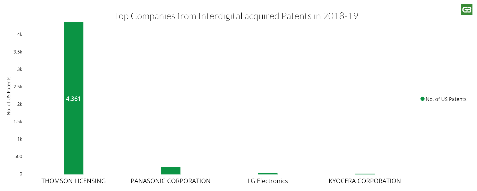 Companies from interdigital acquired patents