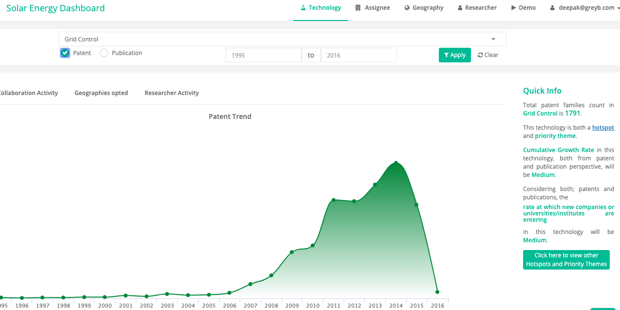 Solar Energy Dashboard: Patent Trend