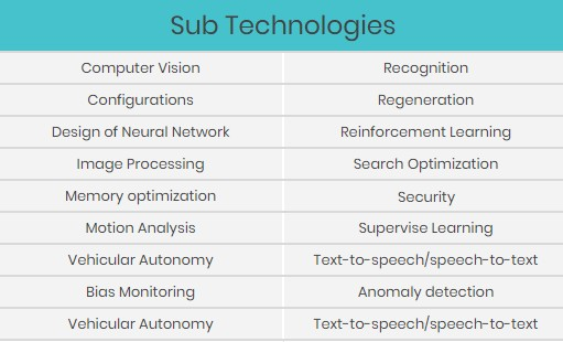 google ai patents sub technologies
