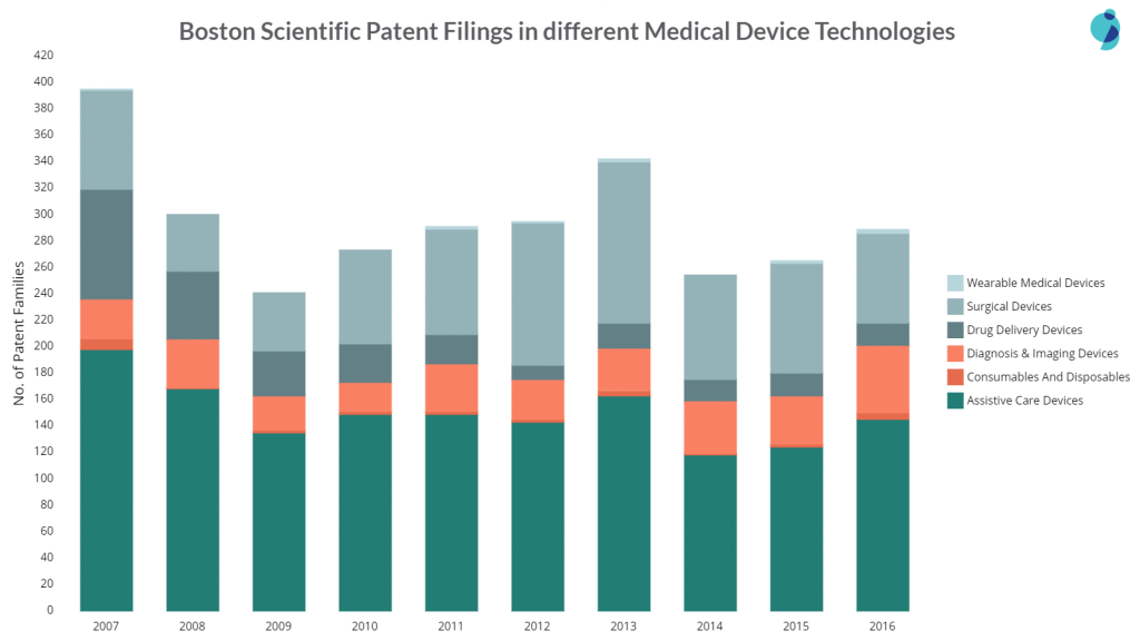 boston scientific patent filings in different areas of medical devices