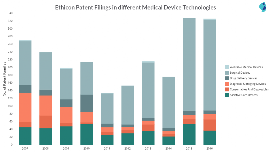 ethicon patent filings in different areas of medical devices