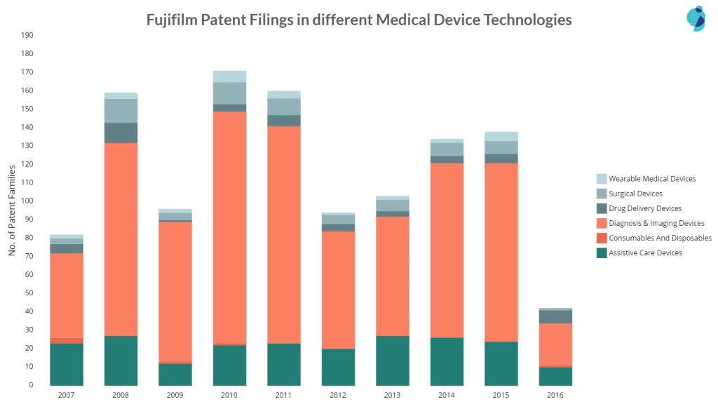 fujifilm patent filings in different areas of medical devices